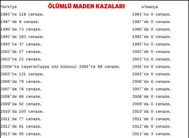 Almanya - Türkiye Maden Ölümleri